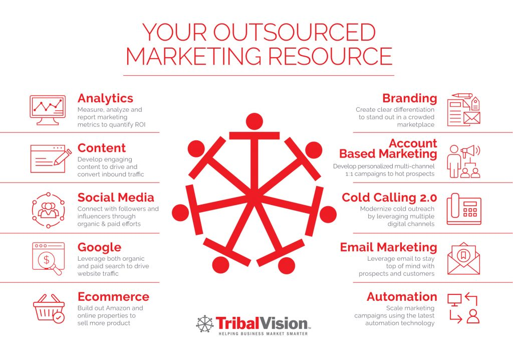 Outsourced Digital Marketing Agency